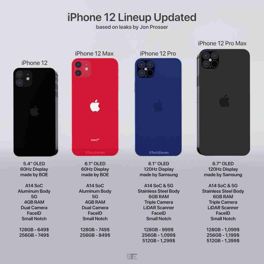 Iphone 12 specification leak